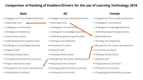 Exploring equality in Learning Technology from a gender perspective
