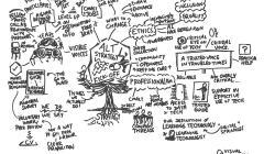 Strategy visual thinkery